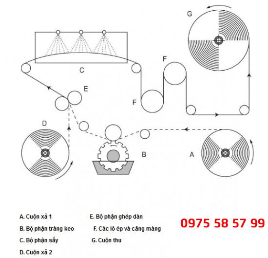 Hình ảnh: Quy trình dán ghép màng